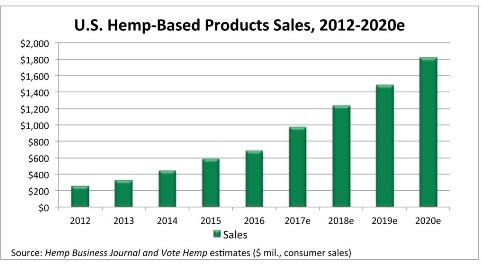 CBD Hemp Sales Growth Chart