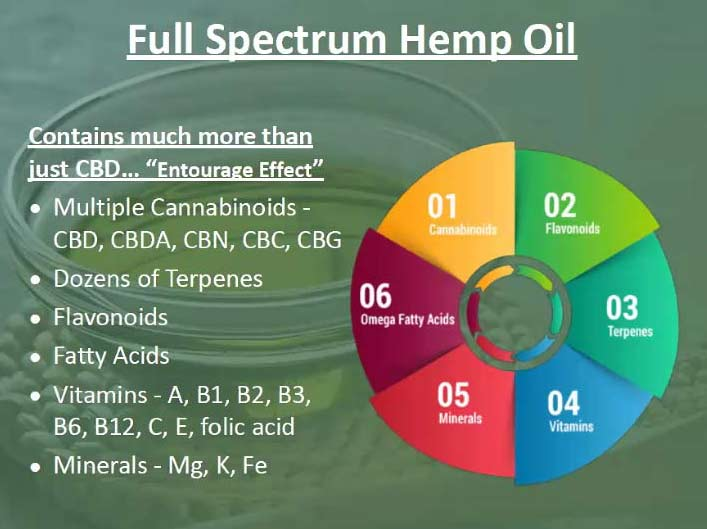 Full Spectrum CBD Hemp Oil